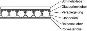 Aufbau Reflexfolien