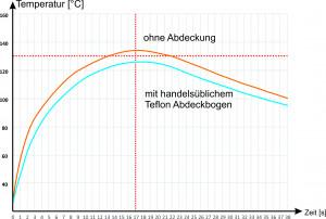 Temperaturverlauf Transferpresse